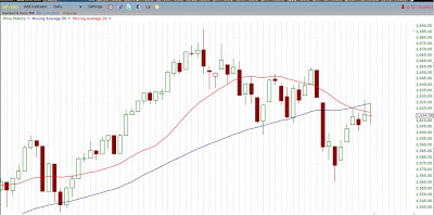 prices reversing off the 50 day moving average