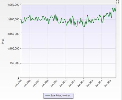 Olathe, KS Real Estate Stats - Historic Median Sales Price Trend