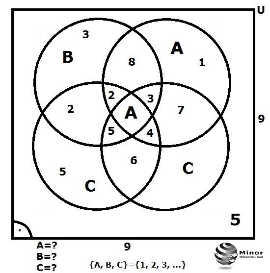 Blog matematyczny minor matematyka diagram venna w kwadracie w kwadrat wpisano diagram venna w taki sposb e suma wszystkich liczb w kwadracie jest rwna jego polu znale warto liczby a b c ccuart Choice Image