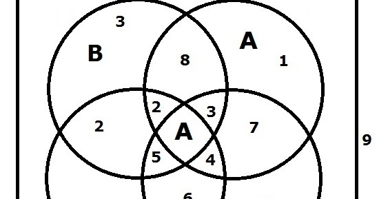 Blog matematyczny minor matematyka diagram venna w kwadracie ccuart Choice Image