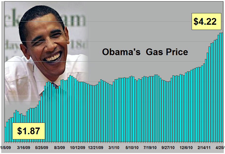 gas prices chart 2011. The Obama Gas Price chart is