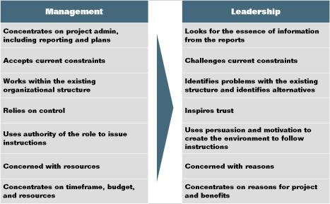 leadership vs management