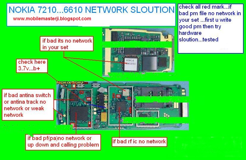 Nokia 7210-6610 network solution diagram 100% working