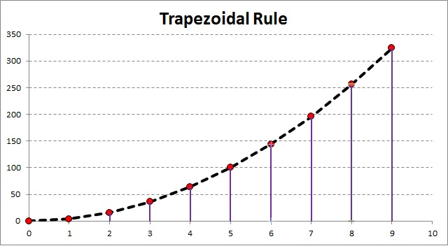 Numerical integration in excel using the trapezoidal rule my numerical integration in excel using the trapezoidal rule ccuart Images