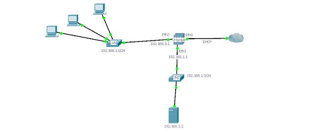 Blog De Davis Appliance Untangle Firewall