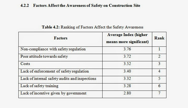Phd Dissertation Factors Affecting Construction Costs