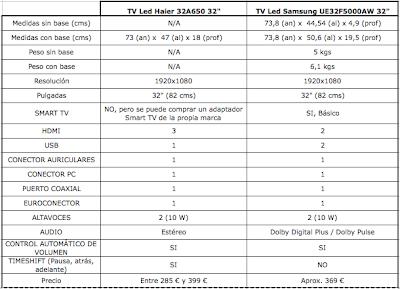 Comparativa TV Led Haier 32A650 vs TV Led Samsung UE32F5000AW de 32 pulgadas