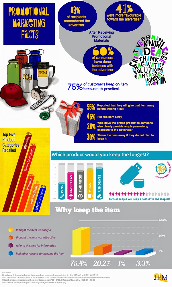 Infographic highlighting statistics on how Promotional Marketing is an effective tool for business.