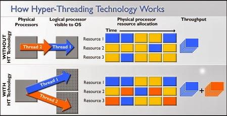cara kerja teknology hyper-threading pada processor