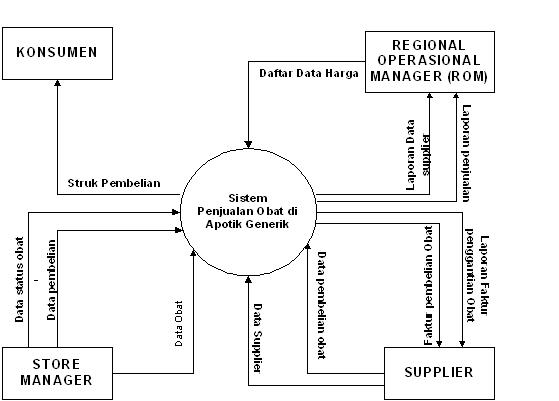 Apsi contoh dfddad diagram alir data apotik ccuart Images