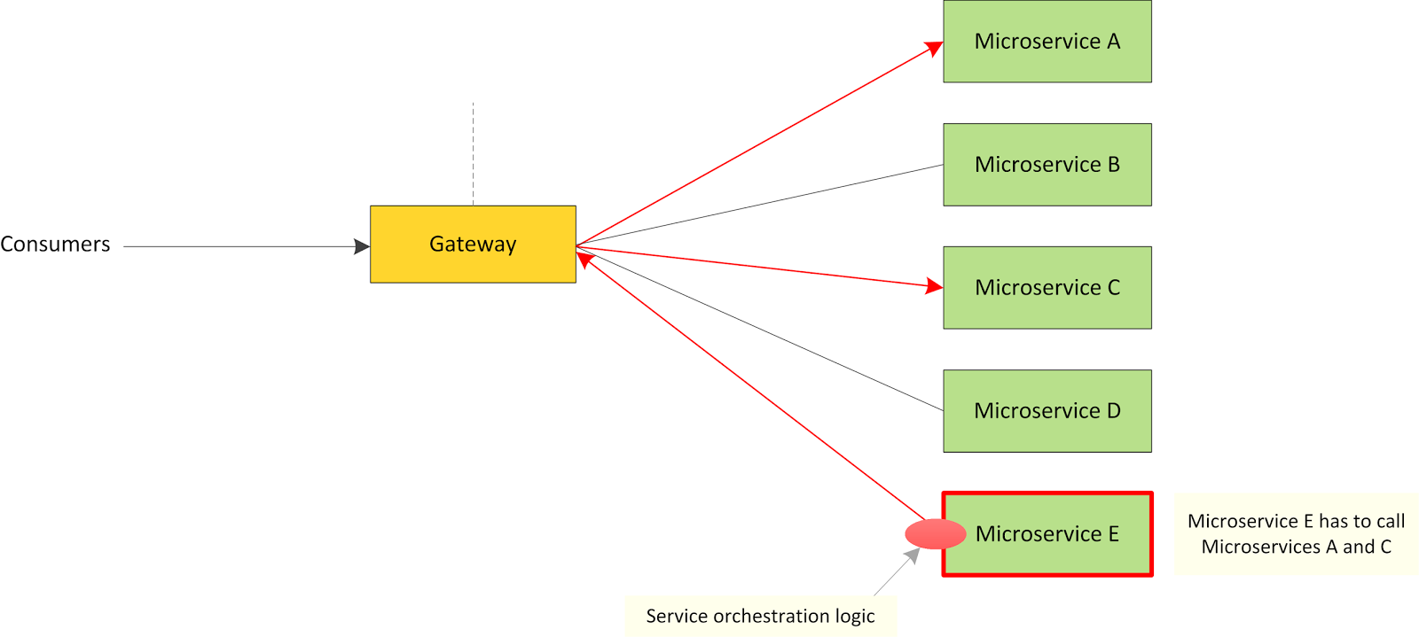 Microservices in Modern Enterprise Architecture | Kasun's Blog