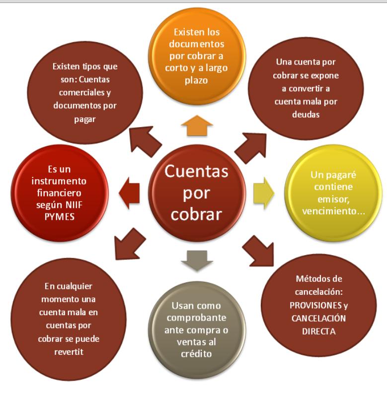 Contabilidad y Finanzas: CUENTAS POR COBRAR