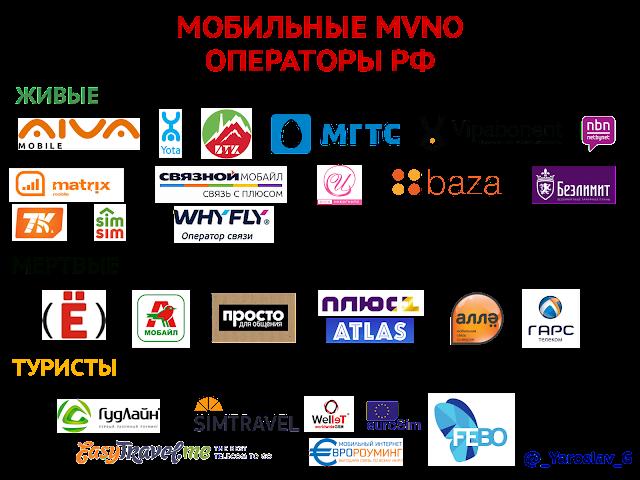 Мобильные MVNO операторы РФ