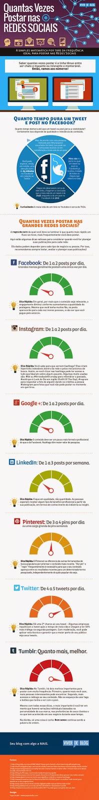 Quantas Vezes Postar nas Redes Sociais