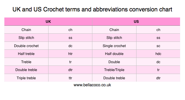 UK and US crochet terms conversion and abbreviations