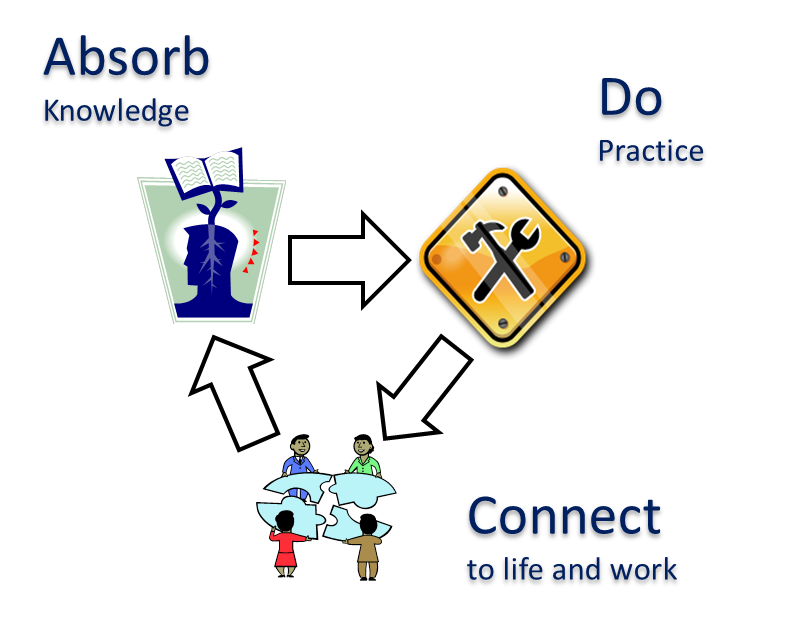 absorb type activities assignment for week Connect-type activities help learners incorporate what is being learned with what is already known they are employed to guide users in applying knowledge to work situations, future learning endeavors, and their personal lives (horton, 2012.