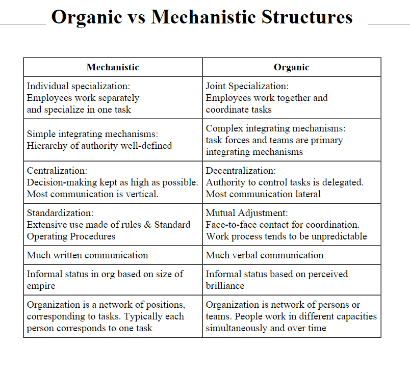 list of mechanistic organizations Wimsatt (1997) contrasts mechanistic organization with aggregation  a canonical list includes both spatial and temporal organization spatial.