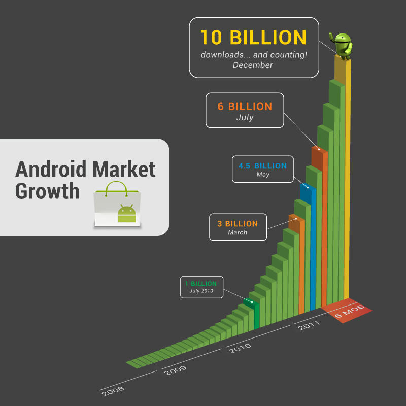 android app market, android market apps, Android Market Passes 10 Billion Downloads, Offers Discounted Apps ,