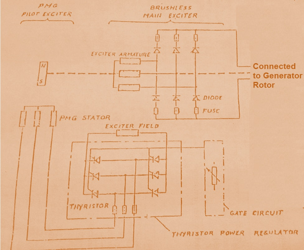 Brushless excitation system electrical concepts schematic diagram of brushless excitation system is shown in figure below ccuart Image collections