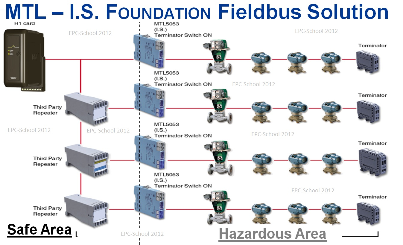 epc school foundation fieldbus concepts 3 rh epc school blogspot com foundation fieldbus wiring polarity foundation fieldbus wiring diagram