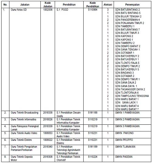 Lowongan Kerja CPNS Kabupaten Pamekasan