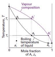 Praktikum kimia fisik kesetimbangan fasa cair cair dan cair uap diagram fasa adalah suatu grafik yang dibuat untuk merepresentasikan tentang fasa fasa yang ada dalam suatu komponen atau material pada variasi temperatur ccuart Choice Image