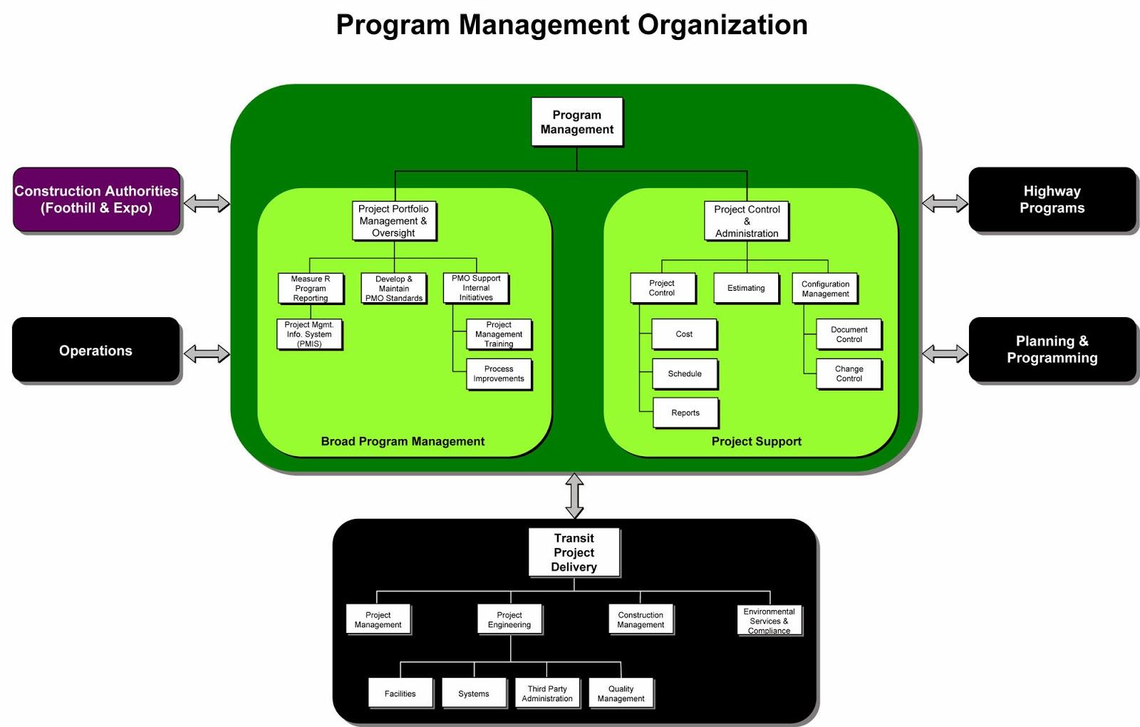 Struktur Organisasi manajemen Proyek