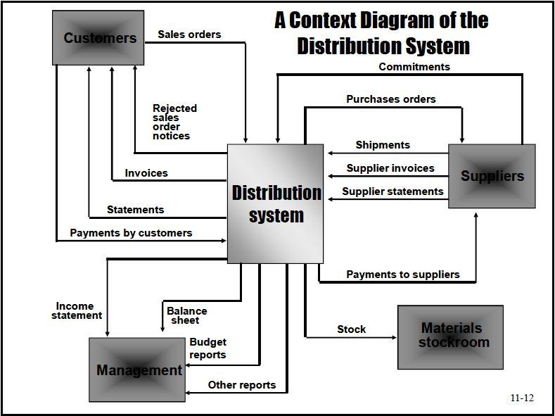 Program logic college jika kita pelajari lebih lanjut konteks diagram itu merupakan bagian dari flow map yang mana konteks diagram penjelasan prosesnya lebih lengkap dibanding ccuart Image collections