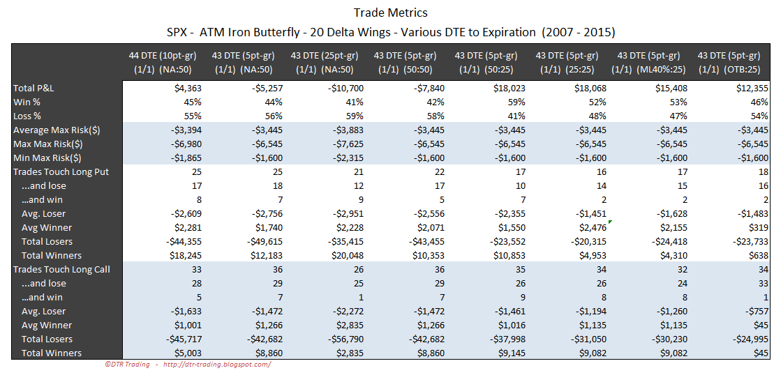 Iron Butterfly Dynamic Exit Trade Metrics SPX 43 DTE 20 Delta Wing Widths