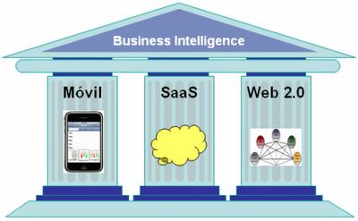 Inteligencia de negocios social - movil - saas - web 2.0
