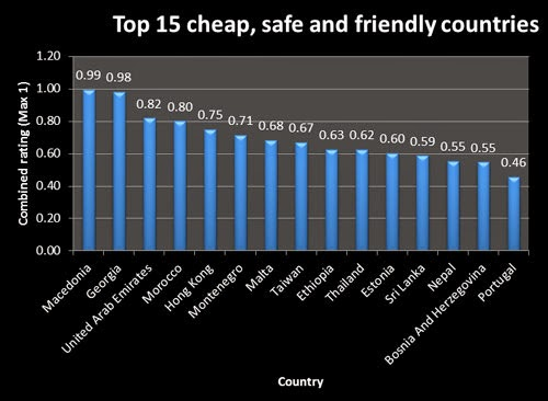 Macedonia first in the list of the cheapest, safest, and ...