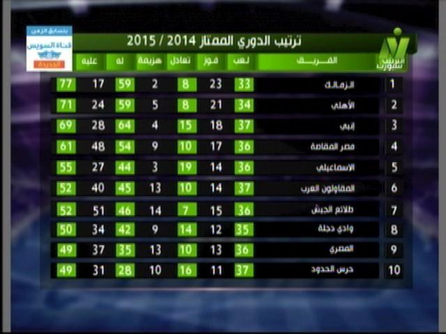 جدول ترتيب فرق الدوري المصري بعد الاسبوع 37