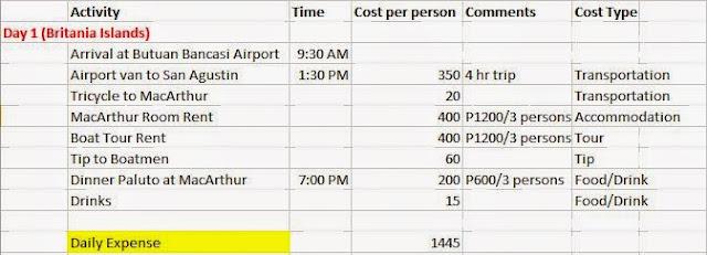 surigao itinerary