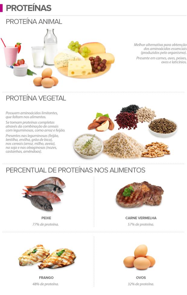 Juliana matos personal trainer saiba como equilibrar o seu card pio e melhorar a sua - Q alimentos son proteinas ...
