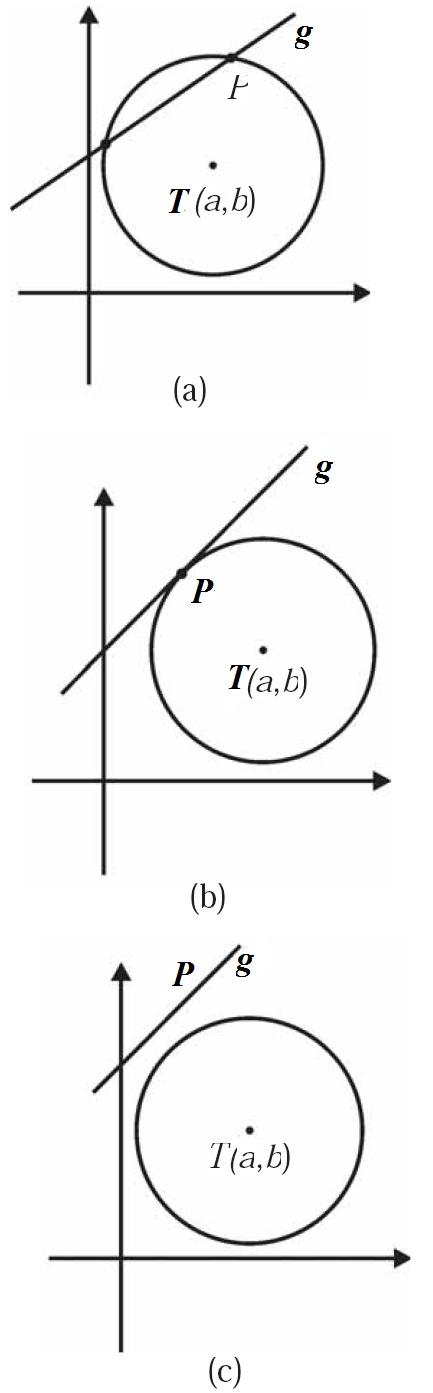 Contoh Soal Rumus Persamaan Lingkaran Pengertian Umum Pusat O T M Jari Jari R Posisi Titik