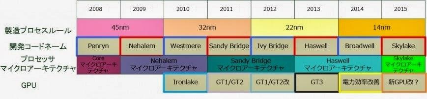 таблица развития процессоров Intel
