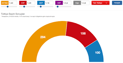 1 Kasım Türkiye Genel Seçimleri Tahminleri