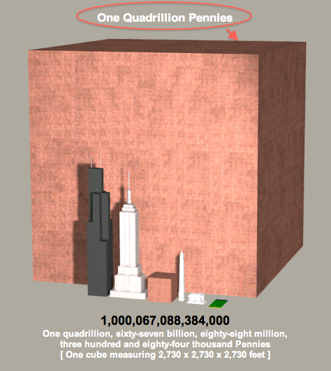 What 1 trillion dollars looks like