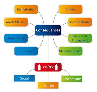 carte heuristique stress
