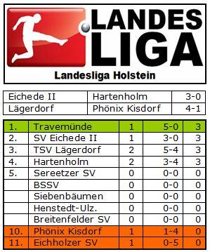 Landesliga Holstein