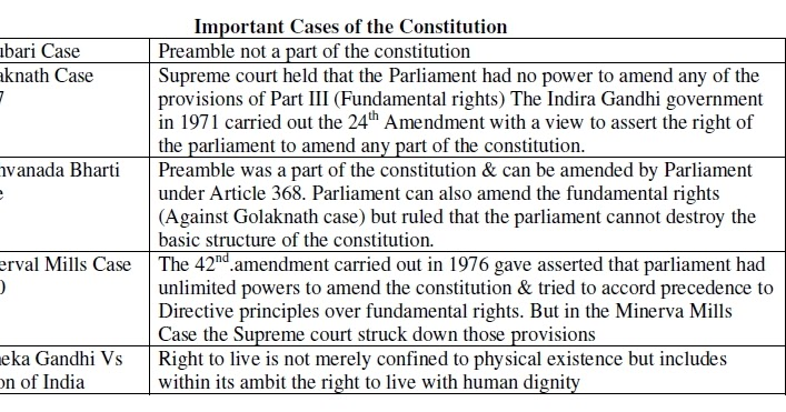important cases in indian polity pdf