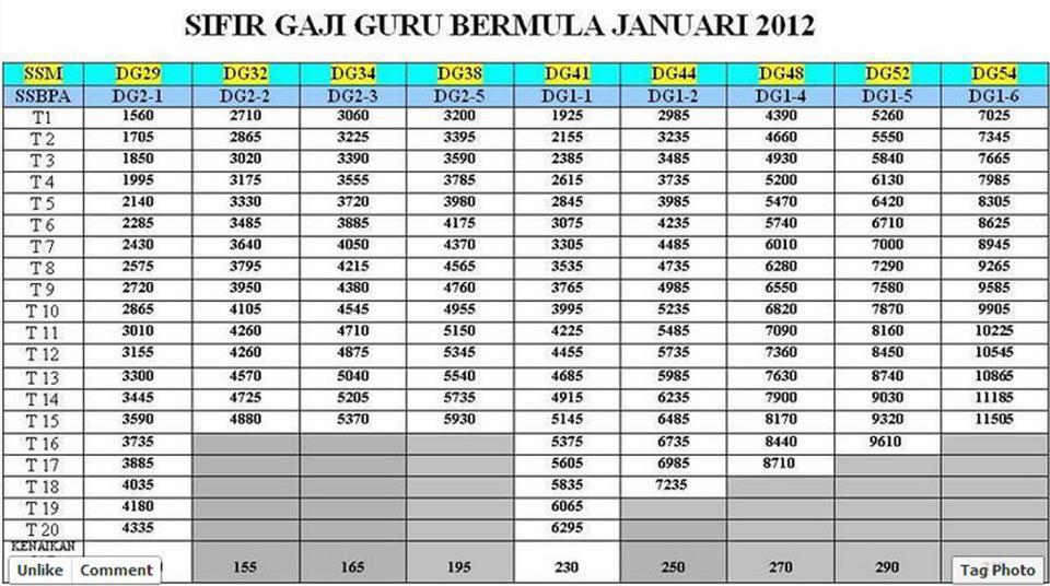 gaji baru bermula bulan januari 2012 caranya gaji lama skim ssm