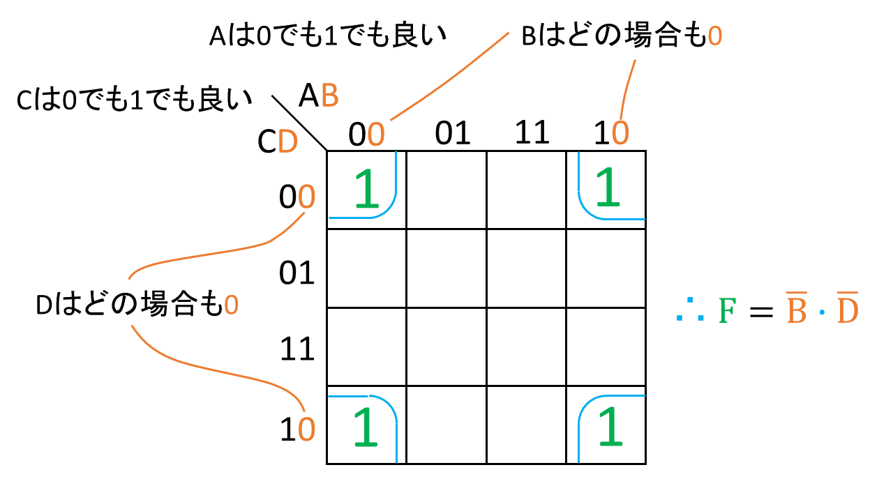 Logic Circuit The Example Of Diagram Karnaugh Map