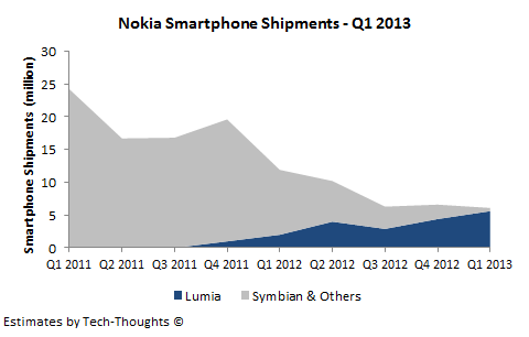 Nokia Smartphone Shipments - Q1 2013