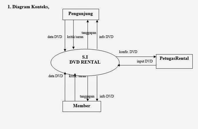 Dek adhi andeskar analisa dan desain sistem dfd diagram buatlah dfd diagram konteks dfd level 0 dfd level 1 ccuart Choice Image