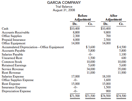 the trial balances before and after adjustment for garcia company at the end of its fiscal year are