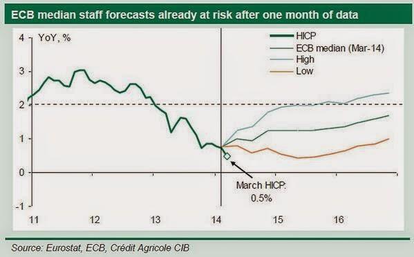Inflation+forecasts Draghi e BCE: tassi invariati e ammissione di non indipendenza