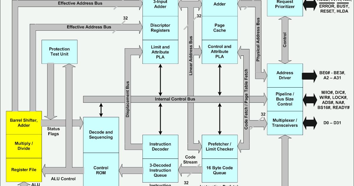 Digital Locha Architecture Of 80386