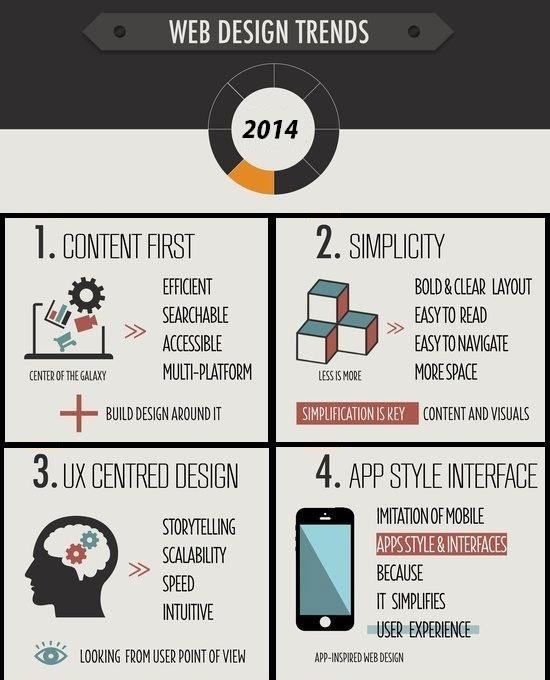 10 Web Design Trends For 2014