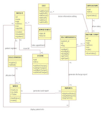 UML Class Diagram for Hospital Management